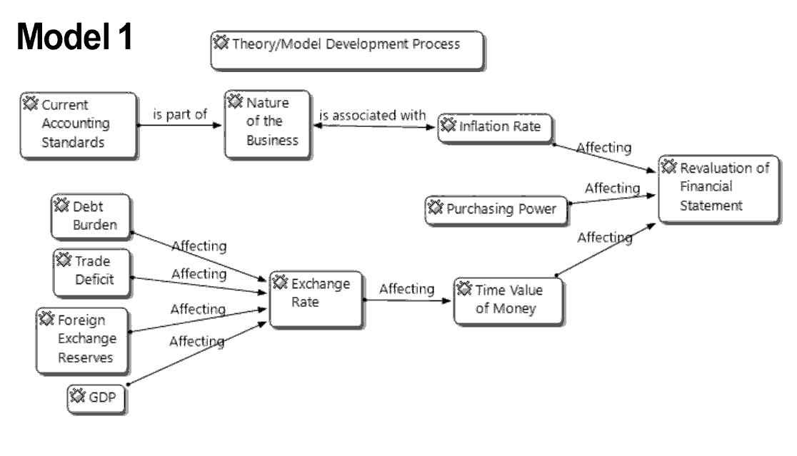 accounting-financial-development