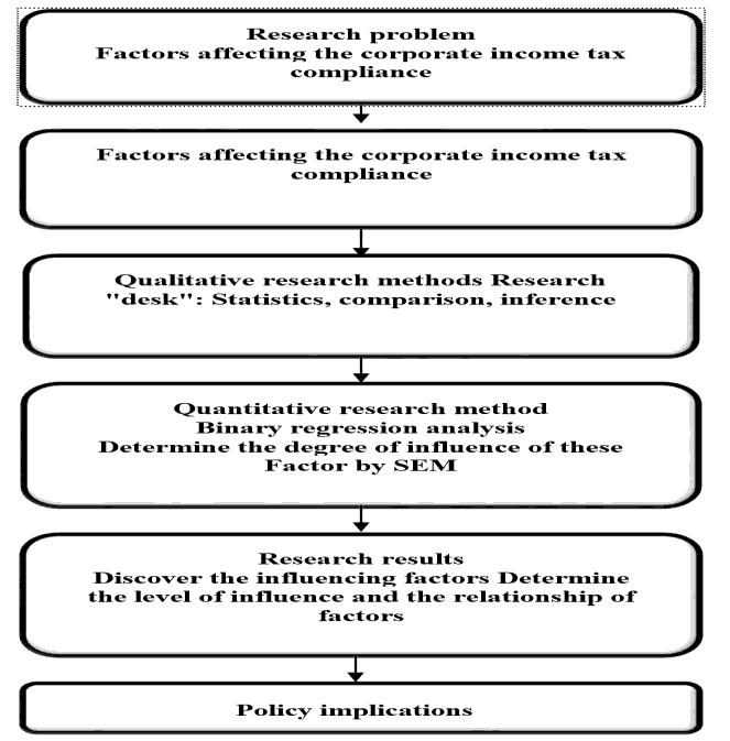 accounting-financial-process