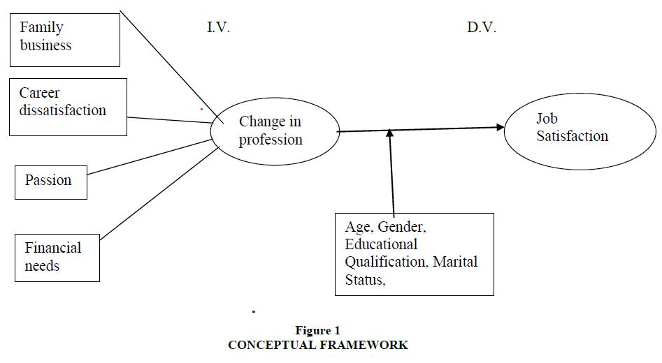 business-studies-journal-conceptual-framework