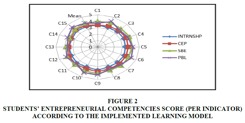 entrepreneurship-education-competencies-score