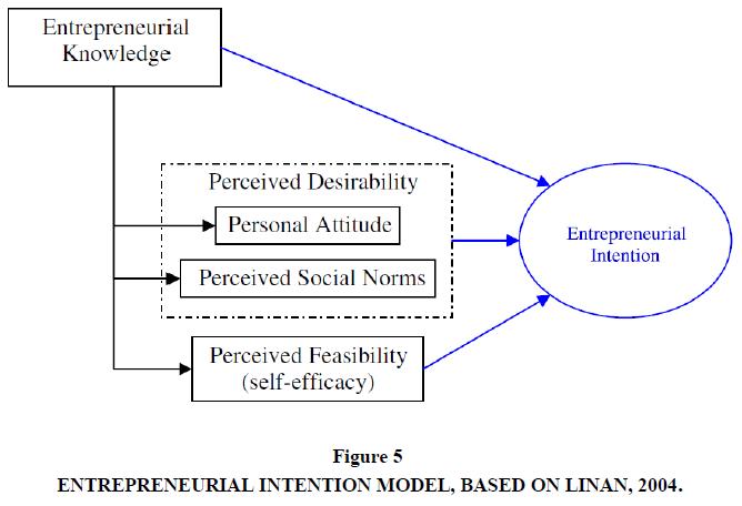 international-academy-for-case-studies-intention-model