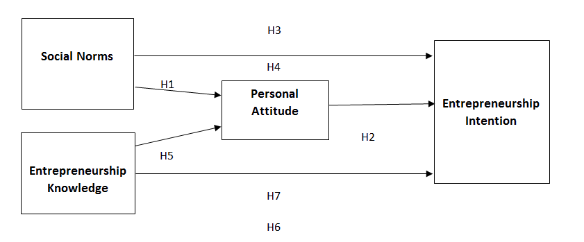 international-journal-model