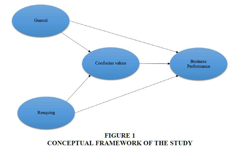 international-journal-of-entrepreneurship-conceptual-framework