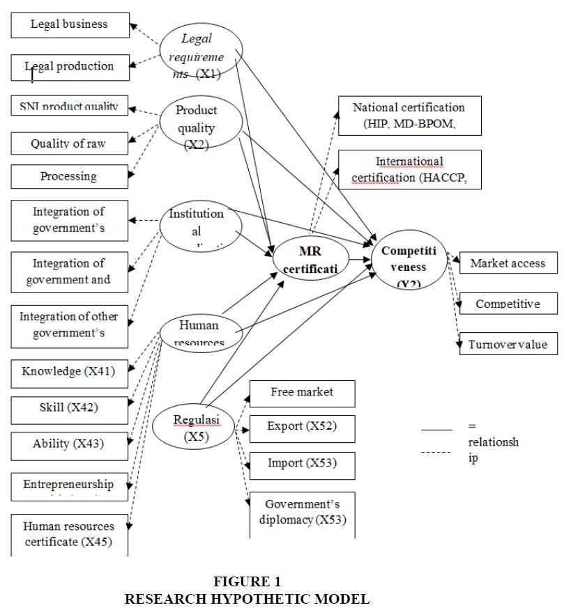 international-journal-of-entrepreneurship-hypothetic-model