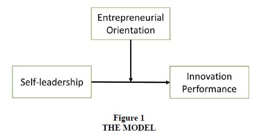 international-journal-of-entrepreneurship-the-model