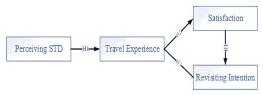 journal-management-model