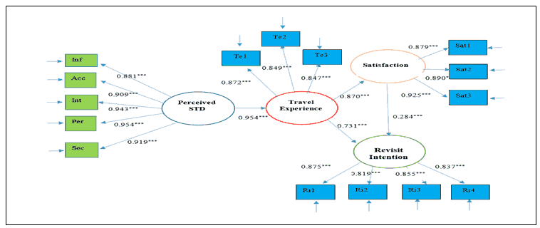 journal-management-structural-24-s1-53-g003