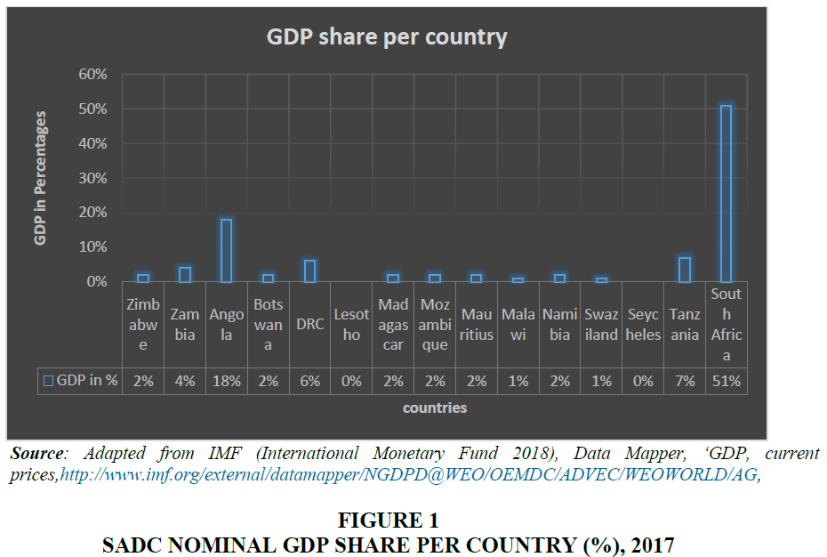 legal-ethical-and-regulatory-issues-sadc-nominal-gdp