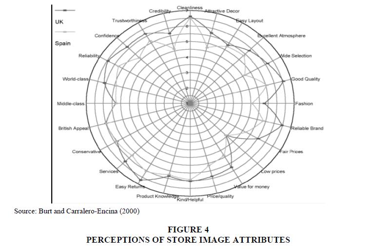 Academy-Marketing-Studies-Journal-PERCEPTIONS