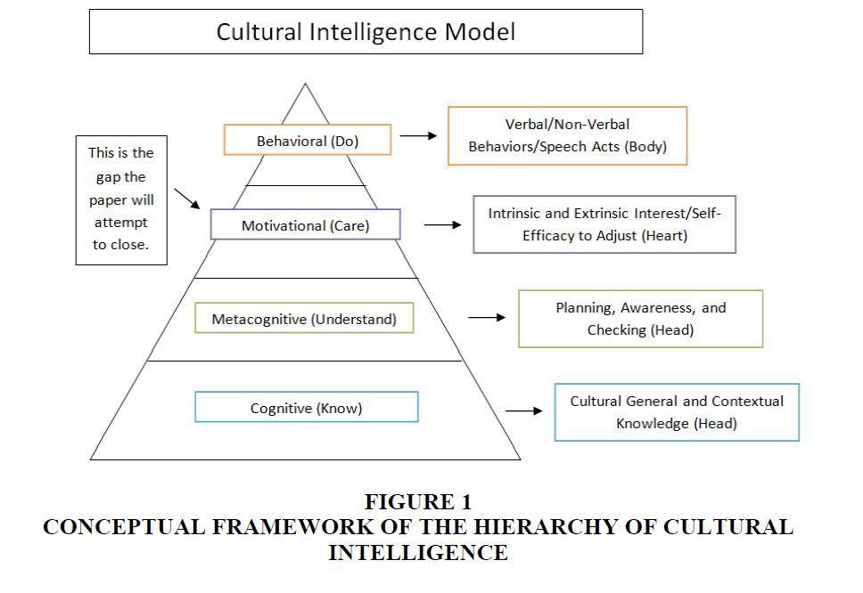 Culture-Communications-Conceptual-Framework