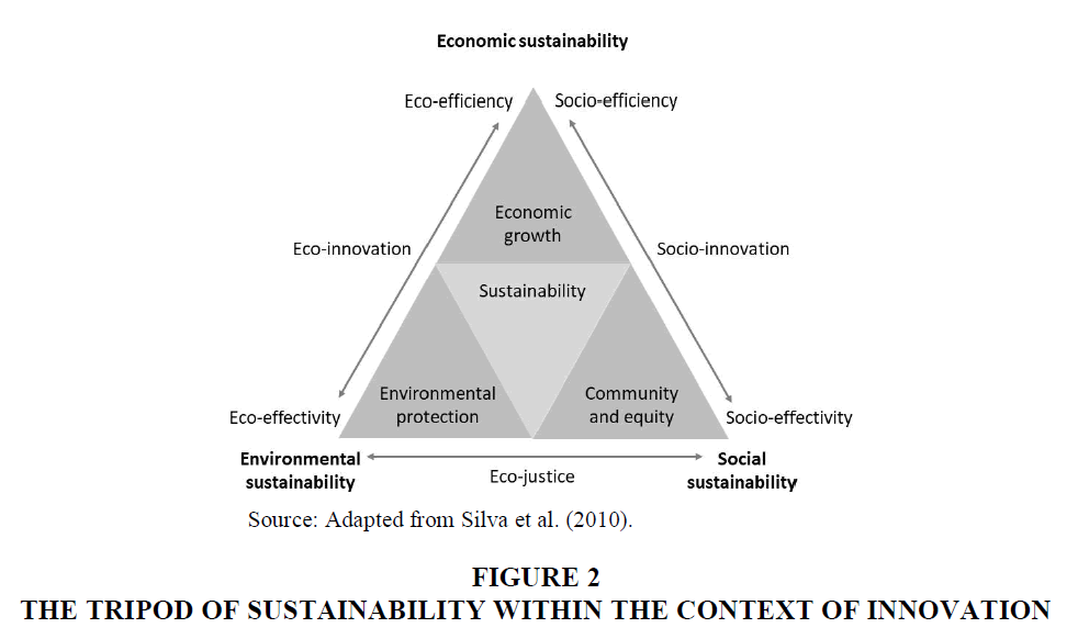 Culture-Communications-Sustainability-Innovation