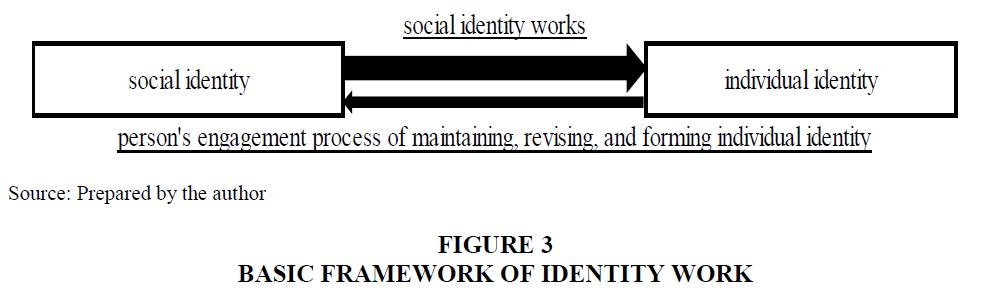 Culture-Communications-Identity-Work