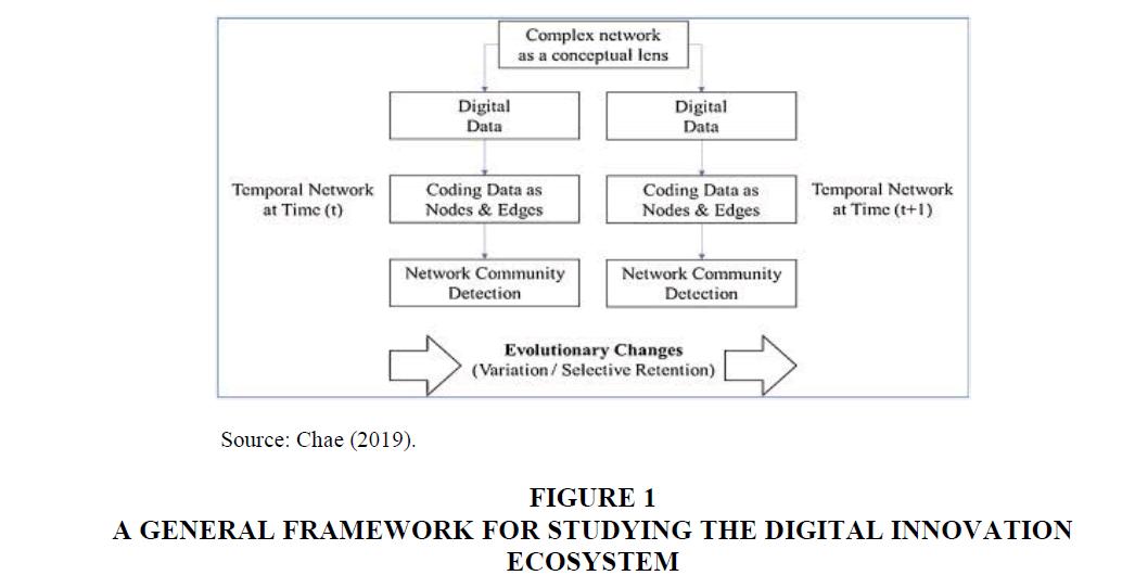 Culture-Communications-Innovation-Ecosystem