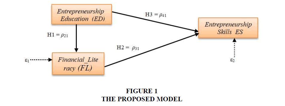 Entrepreneurship-Education-PROPOSED