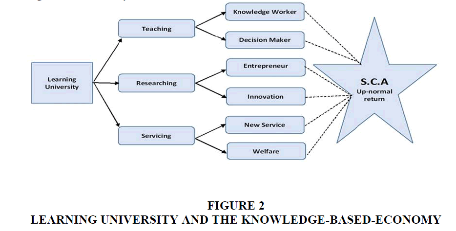 academy-educational-Knowledge-Economy