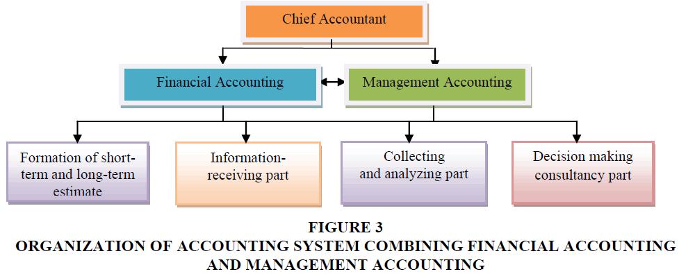 academy-accounting-financial-COMBINING-FINANCIAL