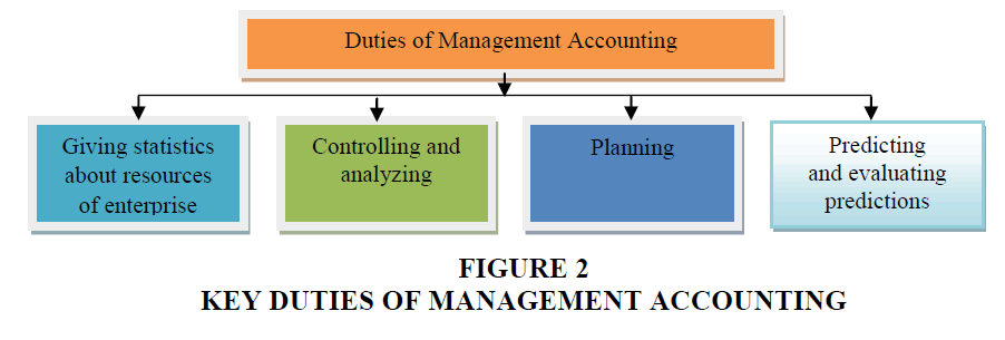 academy-accounting-financial-KEY-DUTIES
