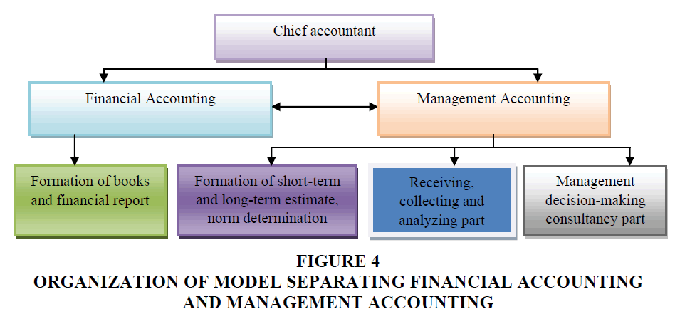 academy-accounting-financial-MANAGEMENT