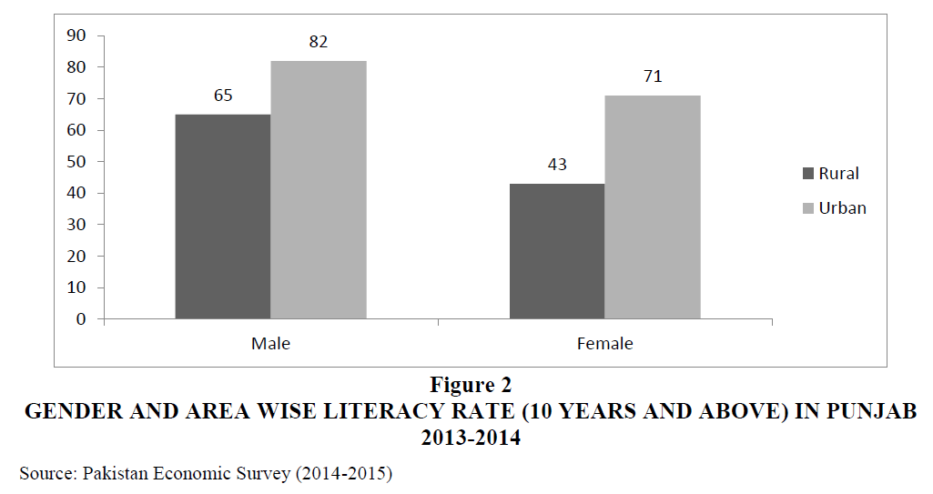 Urbanization And Literacy Rate In Khyber Pakhtunkhwa Relationship