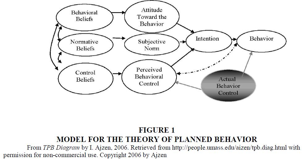 academy-educational-leadership-Planned-Behavior