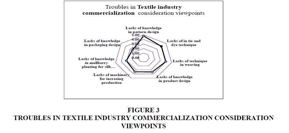 academy-entrepreneurshi-COMMERCIALIZATION