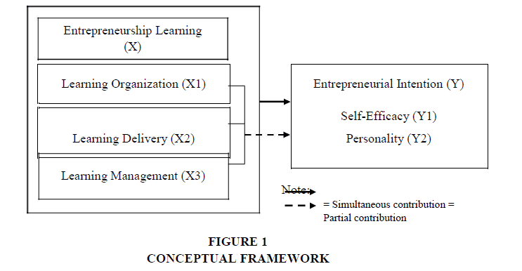 academy-entrepreneurshi-FRAMEWORK