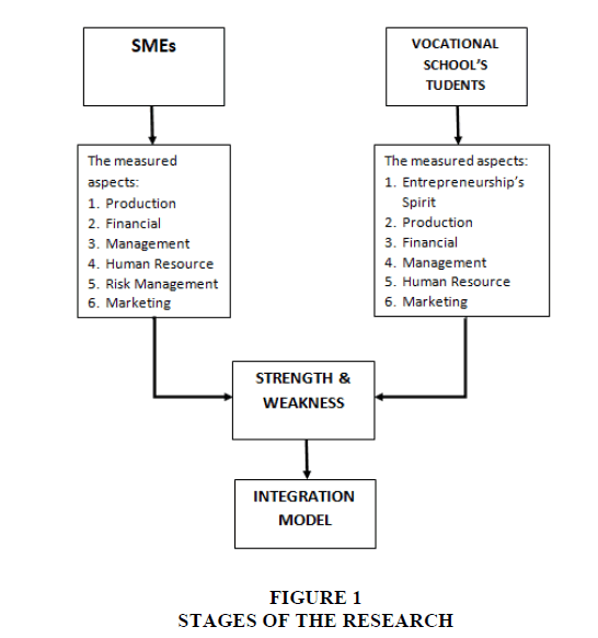 academy-entrepreneurshi-RESEARCH