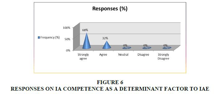 academy-entrepreneurshi-RESPONSES
