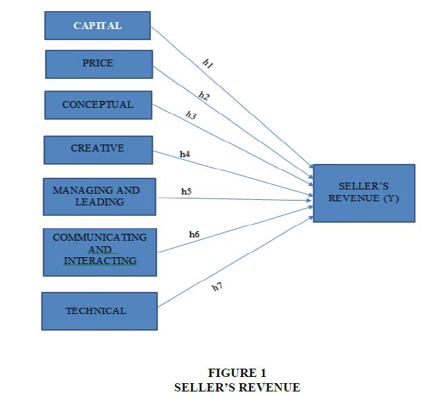 academy-entrepreneurshi-REVENUE