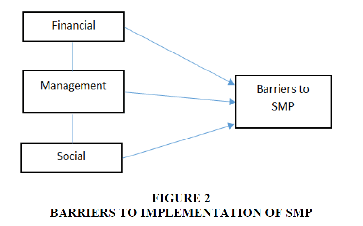academy-entrepreneurship-Barriers-Implementation