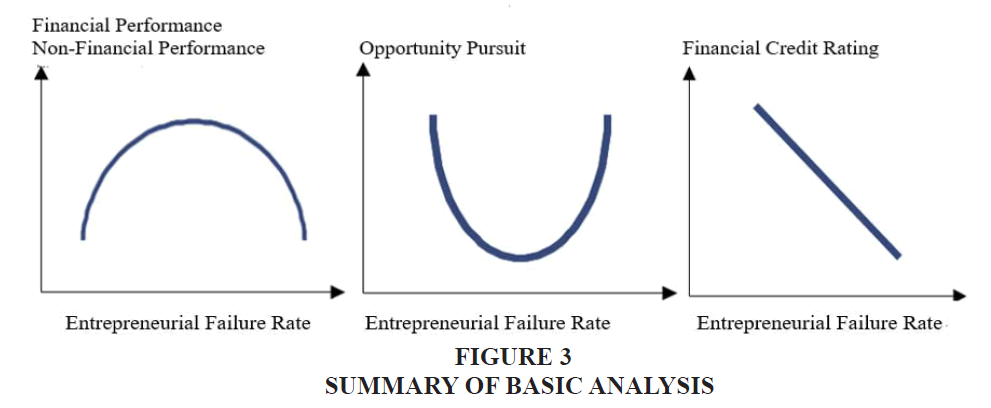 academy-entrepreneurship-Basic-Analysis