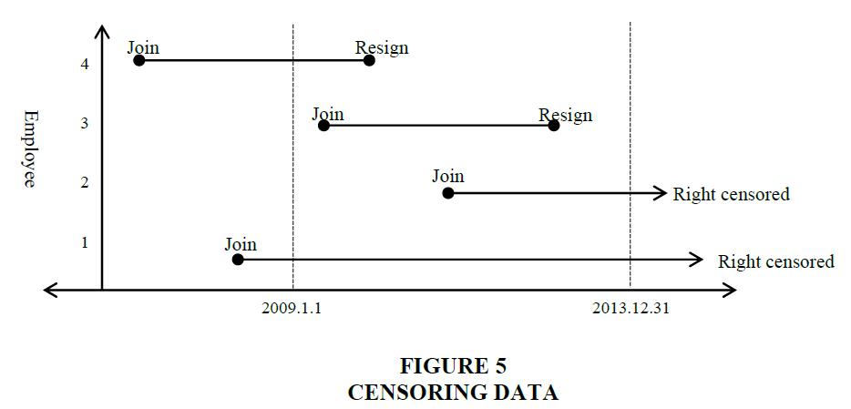 academy-entrepreneurship-Censoring-Data