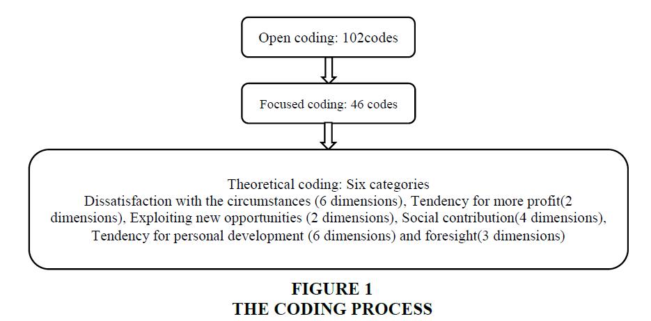 academy-entrepreneurship-Coding-Process