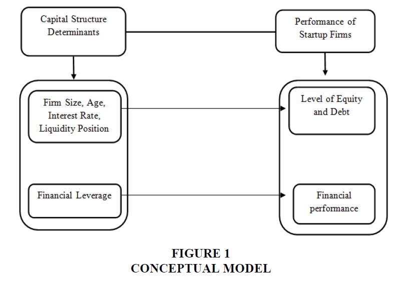 academy-entrepreneurship-Conceptual-Model