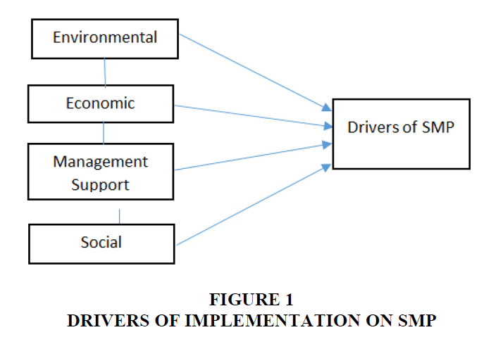 academy-entrepreneurship-Drivers-Implementation