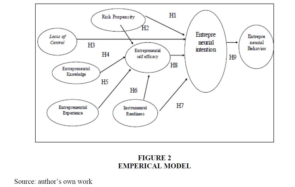 academy-entrepreneurship-Emperical-Model