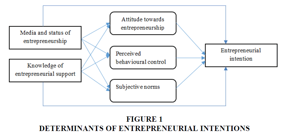 academy-entrepreneurship-Entrepreneurial-Intentions