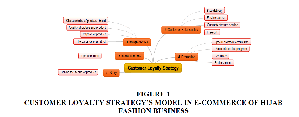 academy-entrepreneurship-Fashion-Business