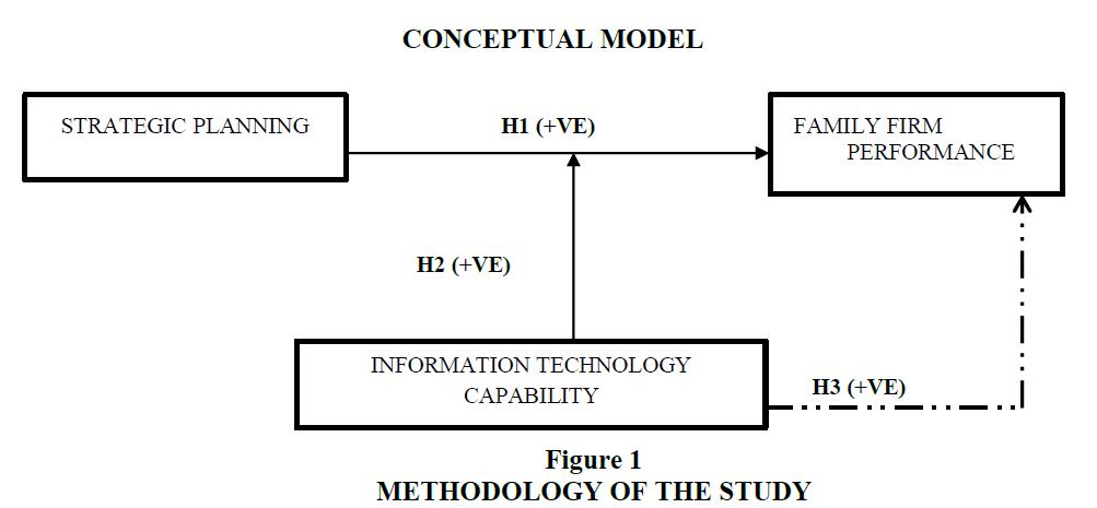 academy-entrepreneurship-Methodology-Study