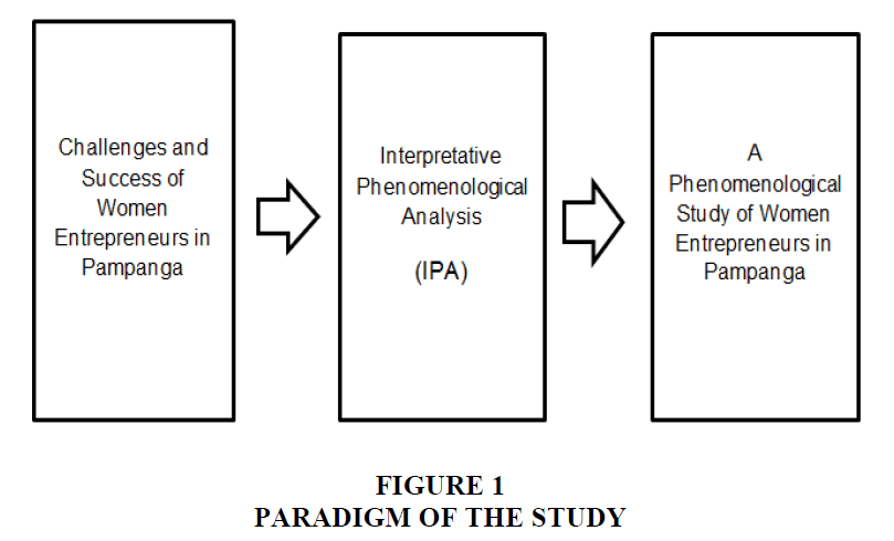 academy-entrepreneurship-Paradigm-Study