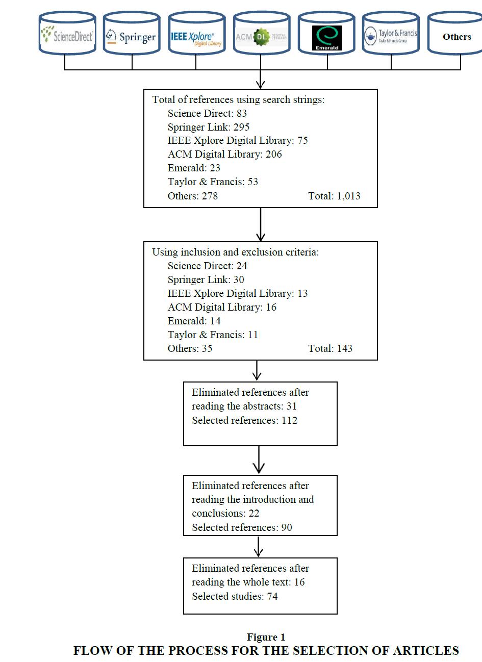 academy-entrepreneurship-Process-Selection
