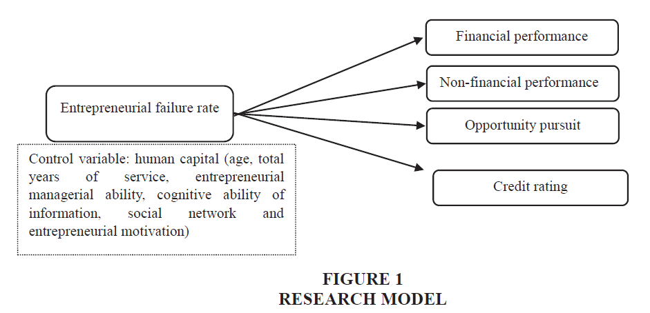 academy-entrepreneurship-Research-Model