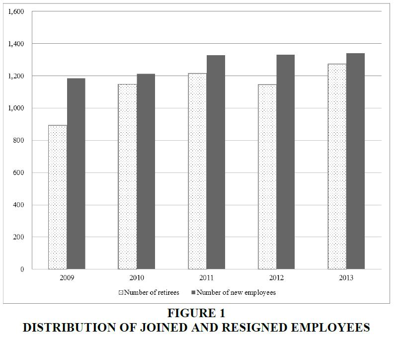 academy-entrepreneurship-Resigned-Employees