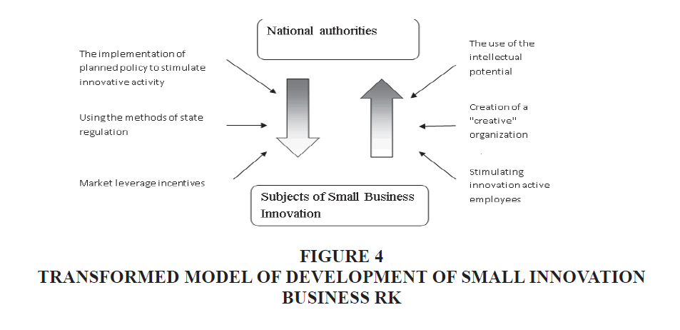 academy-entrepreneurship-Small-Innovation