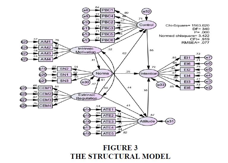 academy-entrepreneurship-Structural-Model