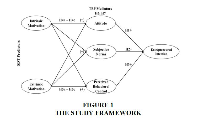 academy-entrepreneurship-Study-Framework