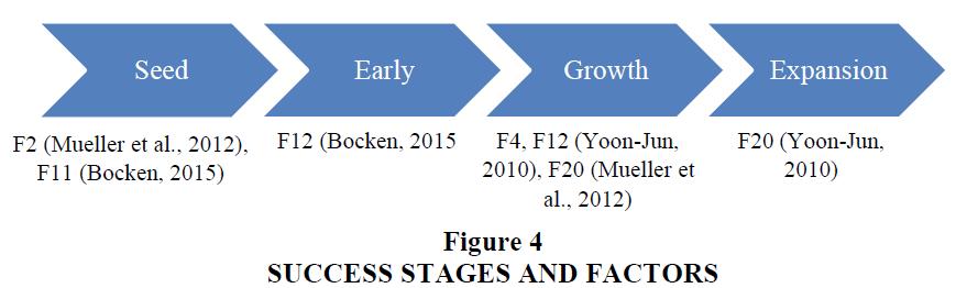 academy-entrepreneurship-Success-Stages