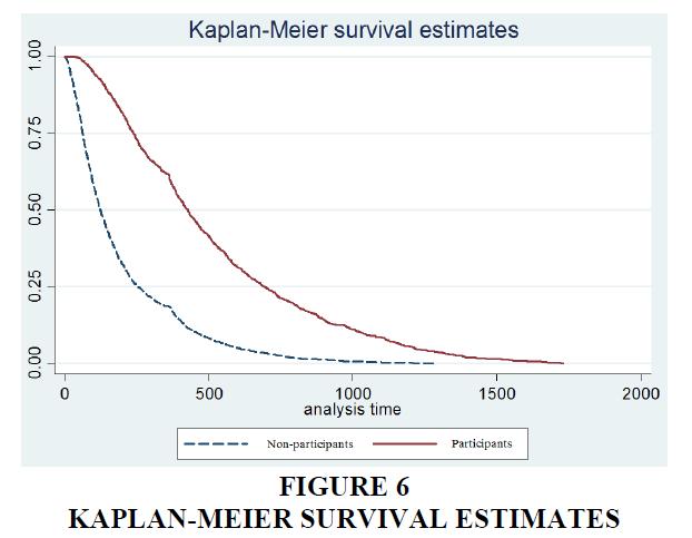 academy-entrepreneurship-Survival-Estimates
