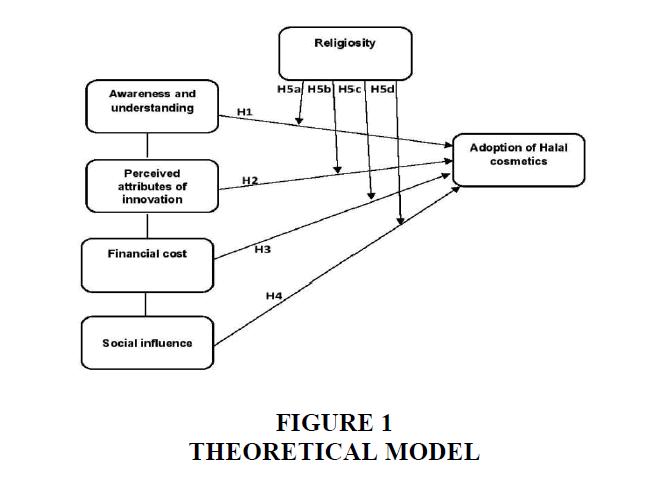 academy-entrepreneurship-Theoretical-Model