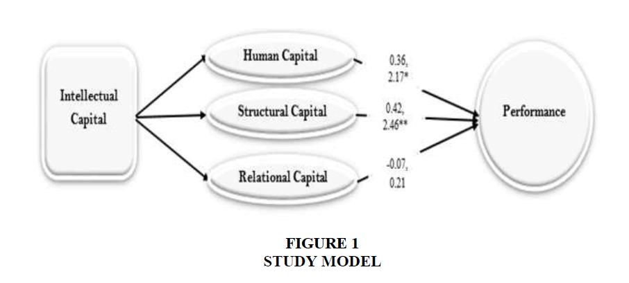 academy-entrepreneurship-study-model